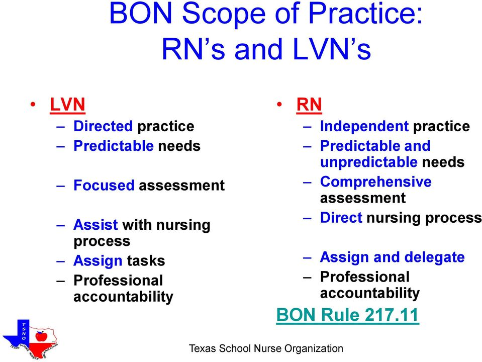 accountability RN Independent practice Predictable and unpredictable needs