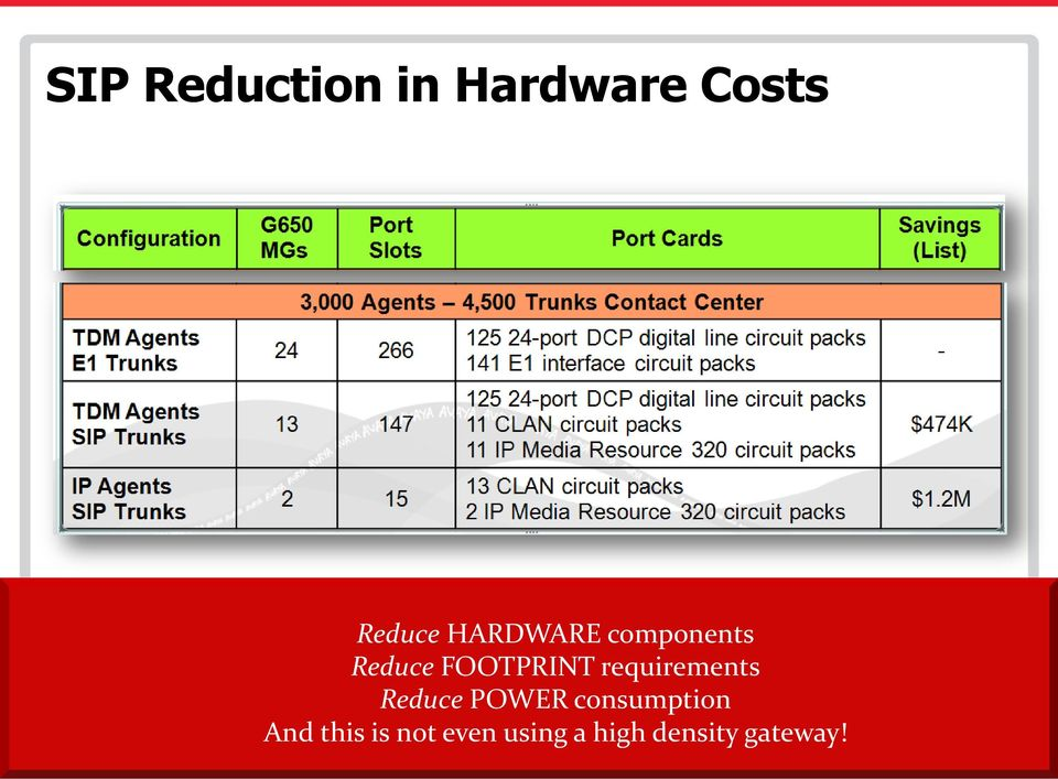 requirements Reduce POWER consumption