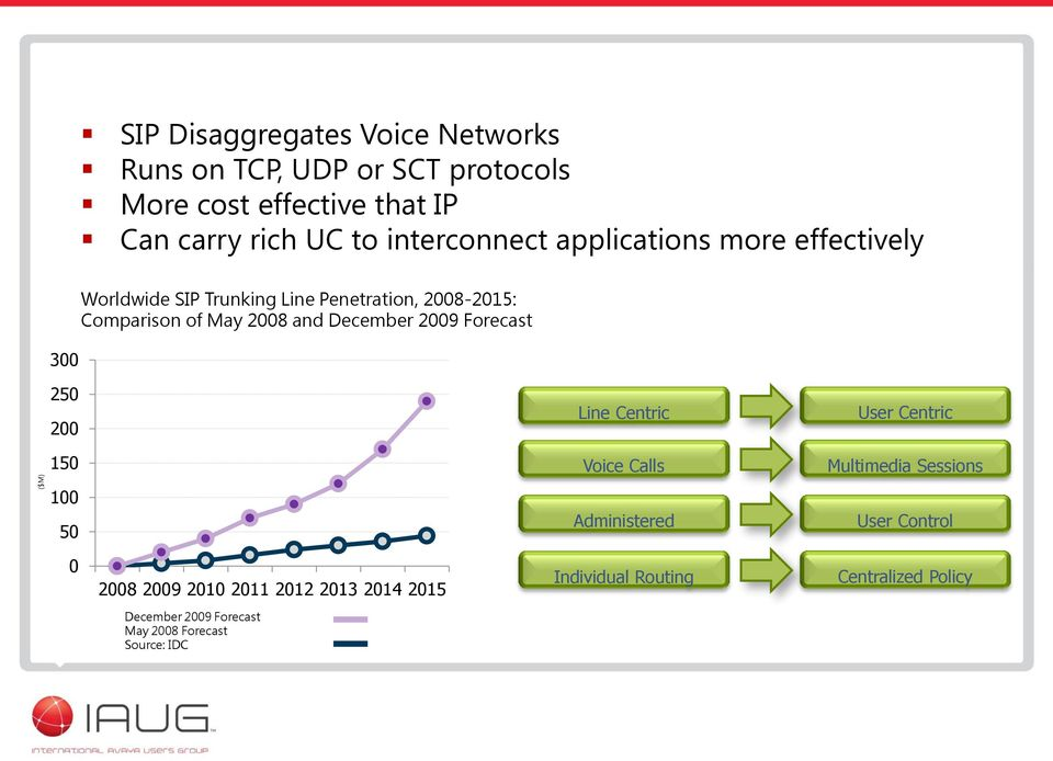 December 2009 Forecast 250 200 Line Centric User Centric 150 Voice Calls Multimedia Sessions 100 50 Administered User Control