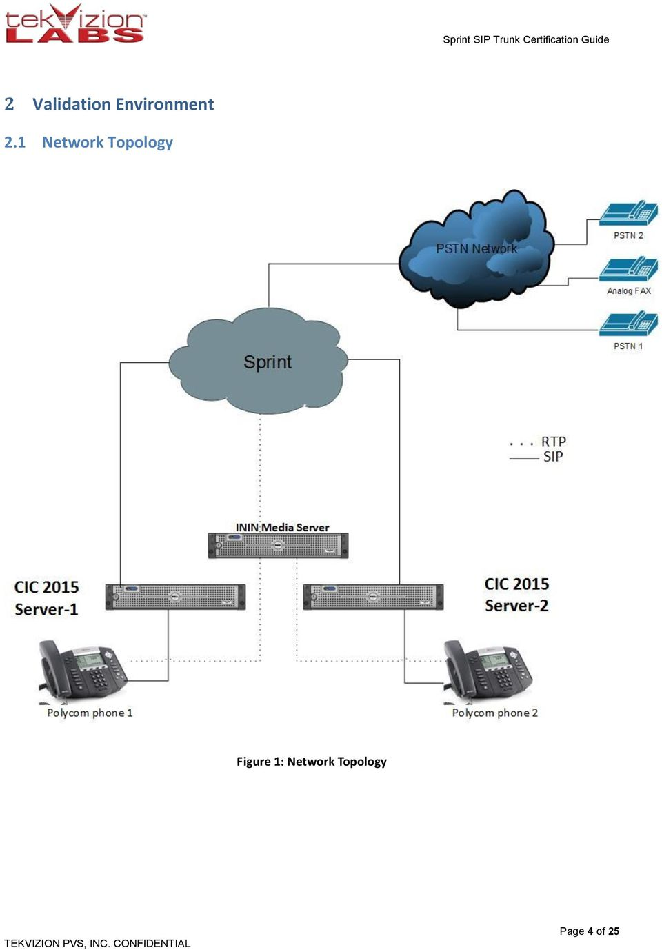 1 Network Topology