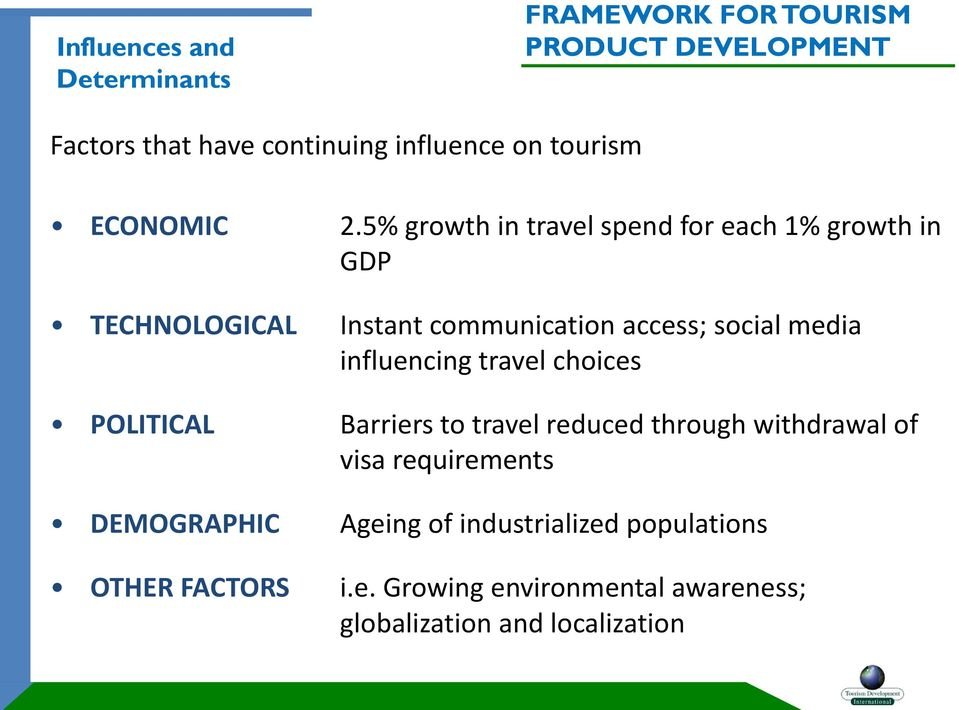 5% growth in travel spend for each 1% growth in GDP TECHNOLOGICAL Instant communication access; social media