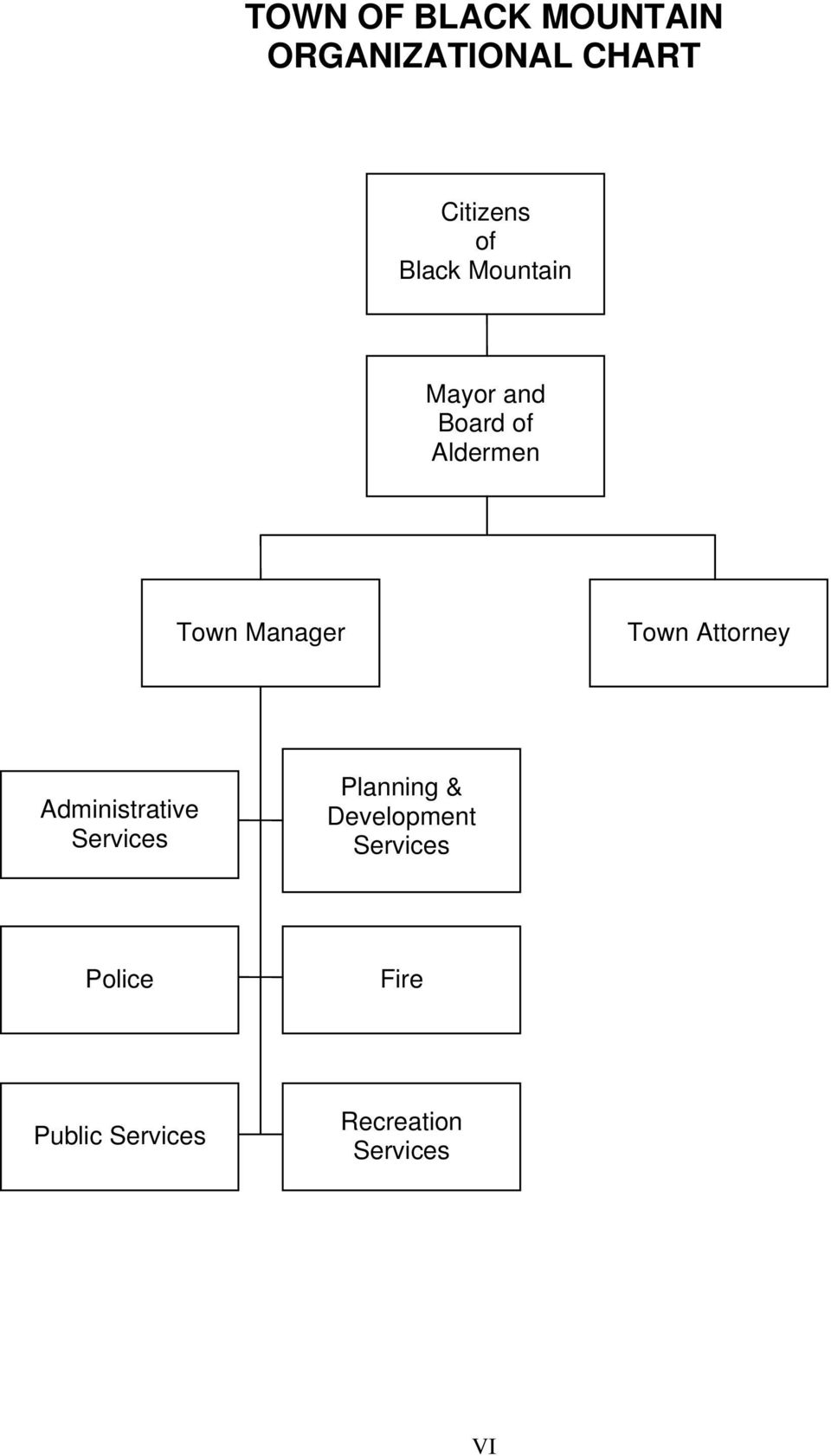 Town Attorney Administrative Services Planning &
