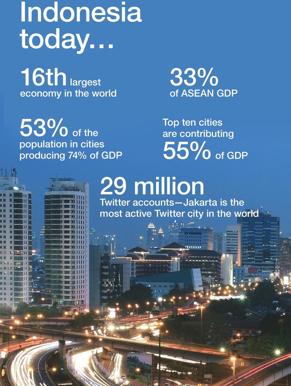 GDP Top ten cities are contributing 55% of GDP 29 million