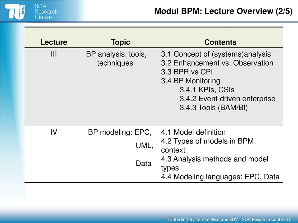 4.3 Tools (BAM/BI) IV BP modeling: EPC, UML, Data 4.1 Model definition 4.2 Types of models in BPM context 4.