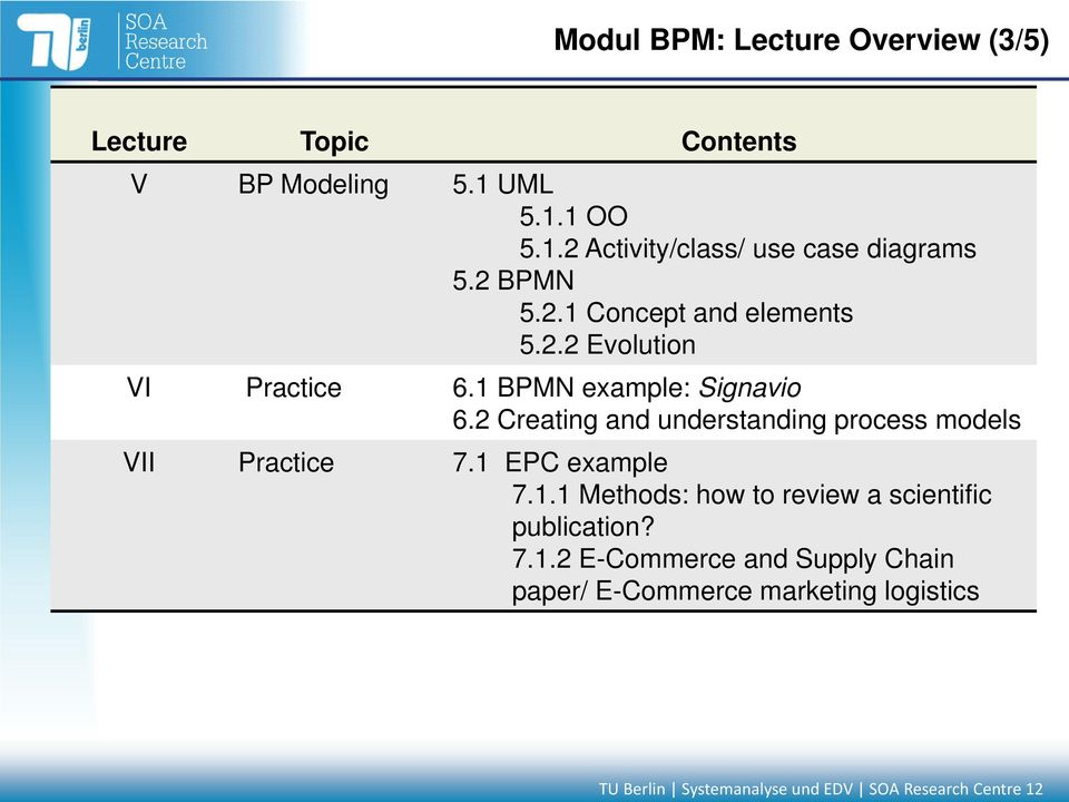 2 Creating and understanding process models VII Practice 7.1 EPC example 7.1.1 Methods: how to review a scientific publication?