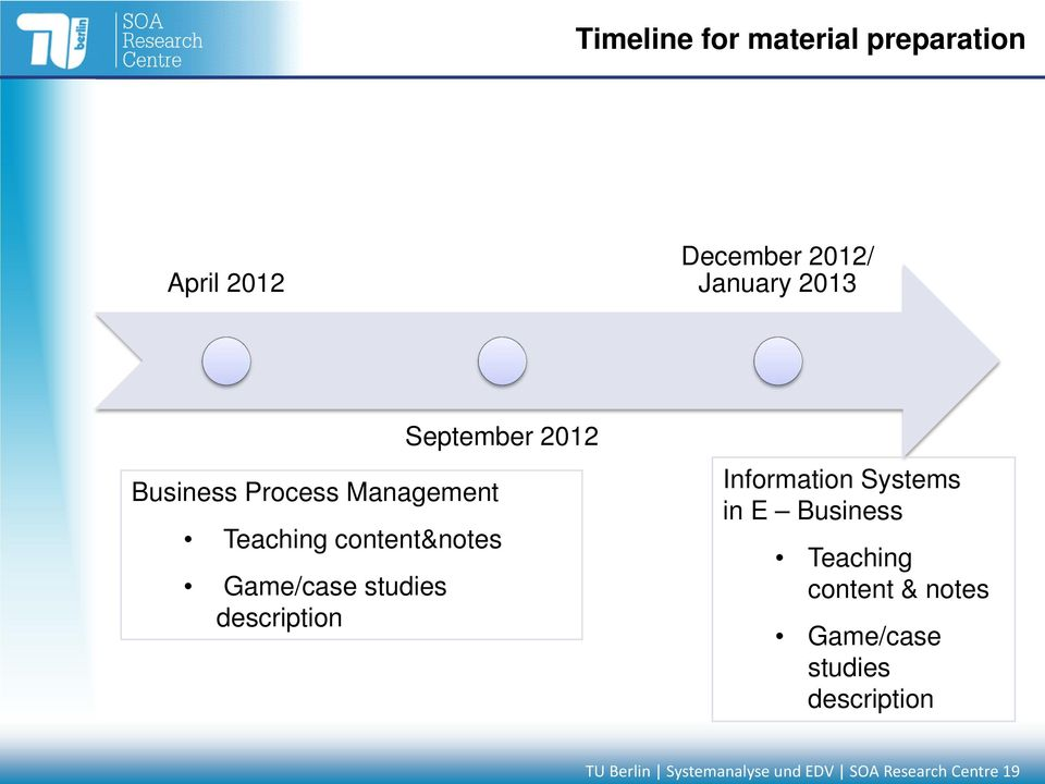 studies description Information Systems in E Business Teaching content &