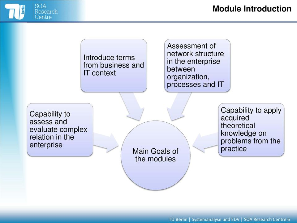 evaluate complex relation in the enterprise Main Goals of the modules Capability to apply
