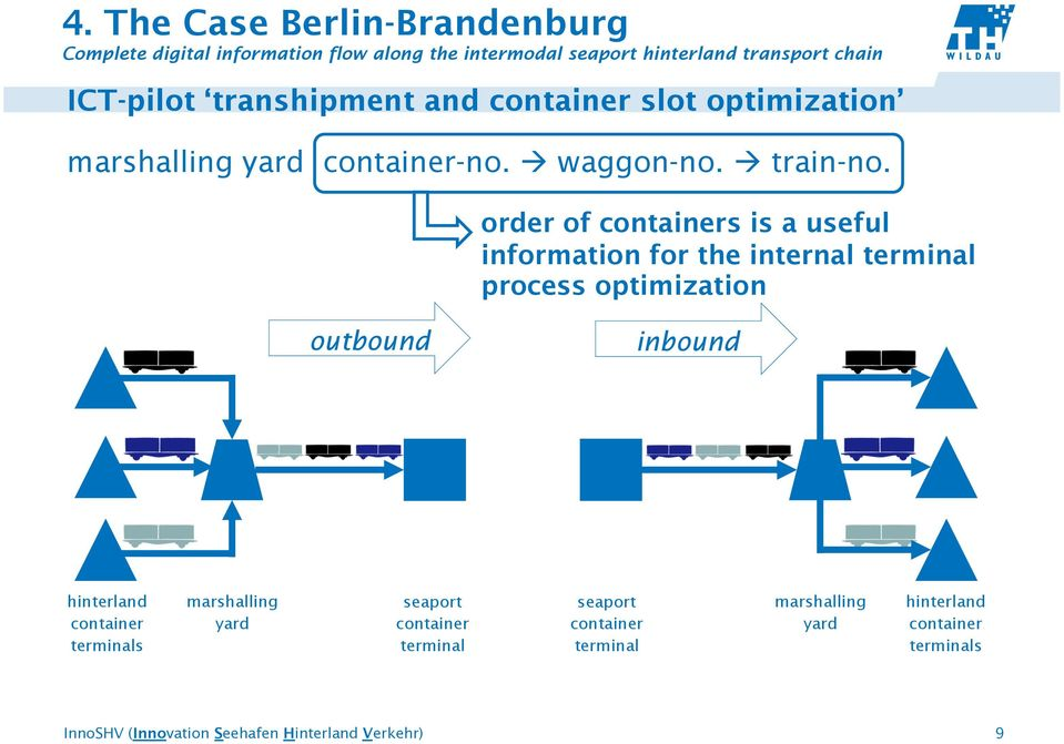 order of containers is a useful information for the internal terminal process optimization outbound inbound hinterland