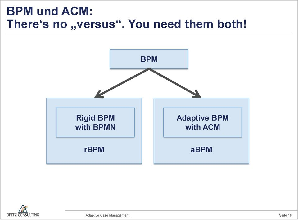 BPM Rigid BPM with BPMN