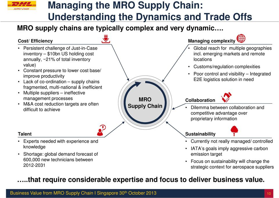 co-ordination supply chains fragmented, multi-national & inefficient Multiple suppliers ineffective management processes M&A cost reduction targets are often difficult to achieve MRO Supply Chain