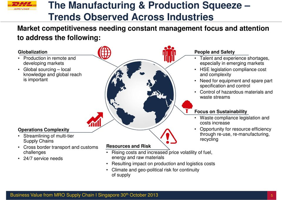 compliance cost and complexity Need for equipment and spare part specification and control Control of hazardous materials and waste streams Operations Complexity Streamlining of multi-tier Supply