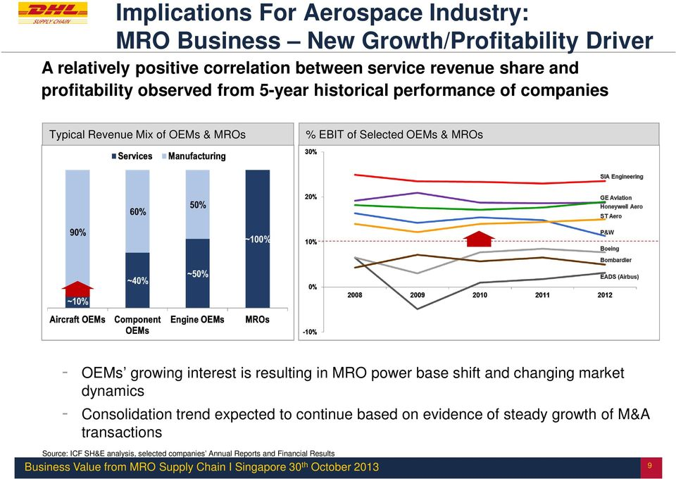 & MROs - OEMs growing interest is resulting in MRO power base shift and changing market dynamics - Consolidation trend expected to continue
