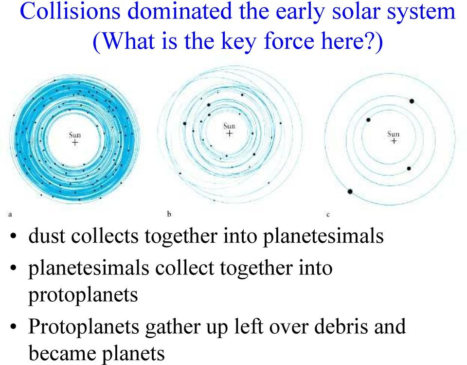 ) dust collects together into planetesimals