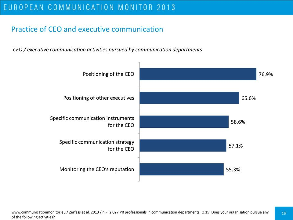 6% Specific communication strategy for the CEO 57.1% Monitoring the CEO s reputation 55.3% www.communicationmonitor.