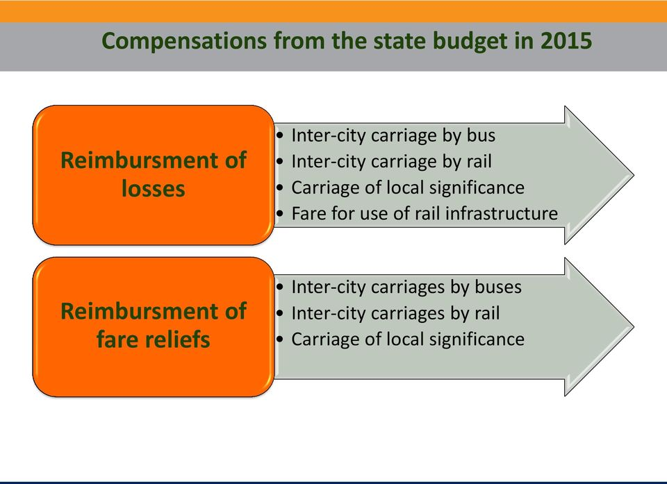 significance Fare for use of rail infrastructure Reimbursment of fare