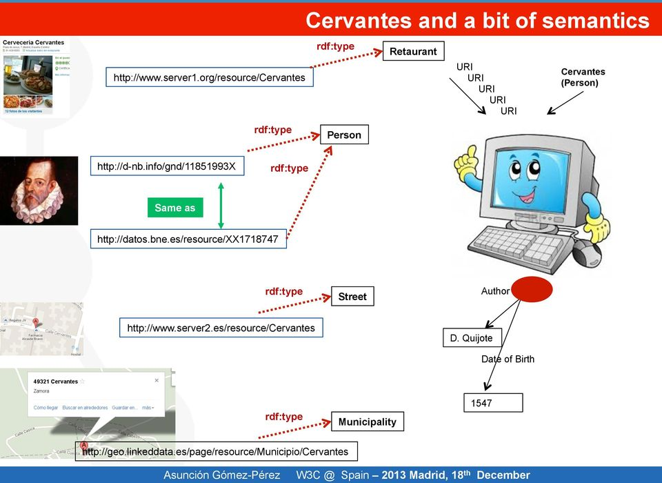 Cervantes (Person) http://d-nb.info/gnd/11851993x rdf:type Same as http://datos.bne.