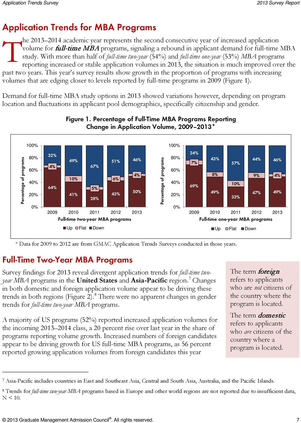 With more than half of full-time two-year (54%) and full-time one-year (53%) programs reporting increased or stable application volumes in 2013, the situation is much improved over the past two years.