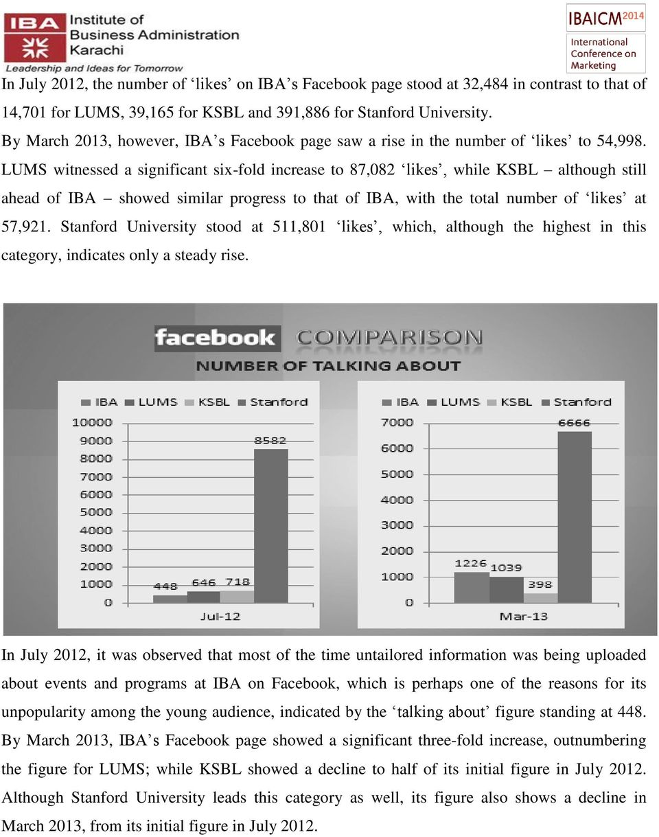 LUMS witnessed a significant six-fold increase to 87,082 likes, while KSBL although still ahead of IBA showed similar progress to that of IBA, with the total number of likes at 57,921.