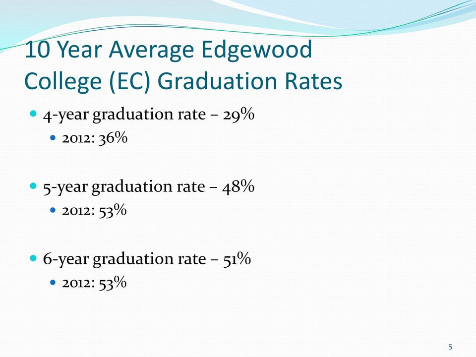 29% 2012: 36% 5-year graduation rate 48%