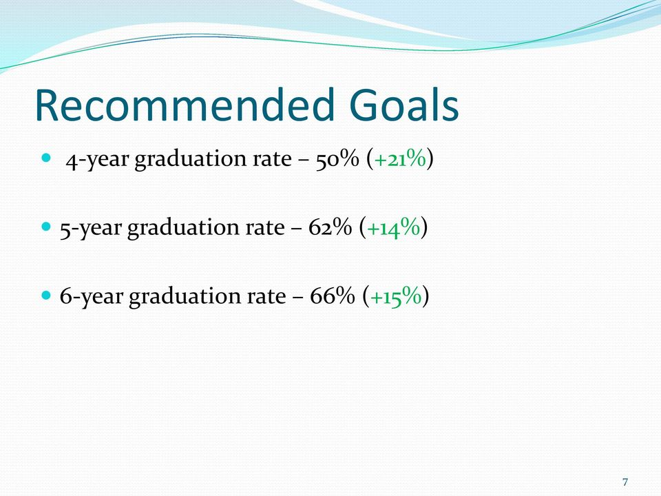 5-year graduation rate 62%