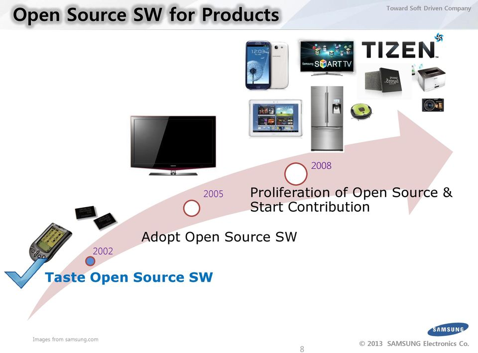 Importance of Open Source SW in Samsung Electronics - PDF