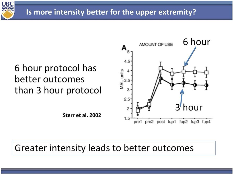 6 hour 6 hour protocol has better outcomes