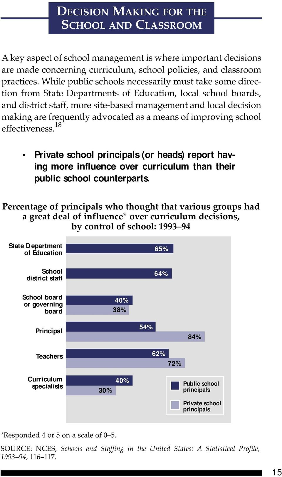 frequently advocated as a means of improving school effectiveness. 18 Private school principals (or heads) report having more influence over curriculum than their public school counterparts.
