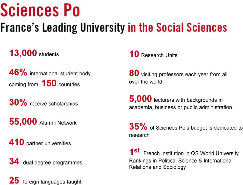 Alumni Network 410 partner universities 34 dual degree programmes 35% of Sciences Po s budget is dedicated to research 1 st French