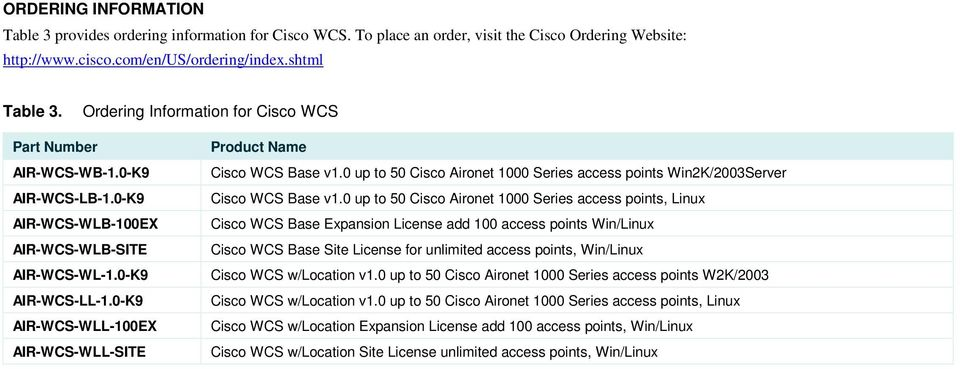 0-K9 AIR-WCS-WLL-100EX AIR-WCS-WLL-SITE Product Name Cisco WCS Base v1.0 up to 50 Cisco Aironet 1000 Series access points Win2K/2003Server Cisco WCS Base v1.