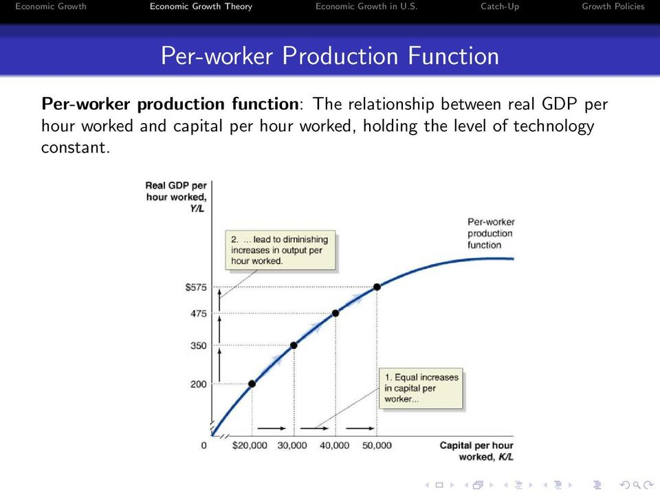 real GDP per hour worked and capital per hour
