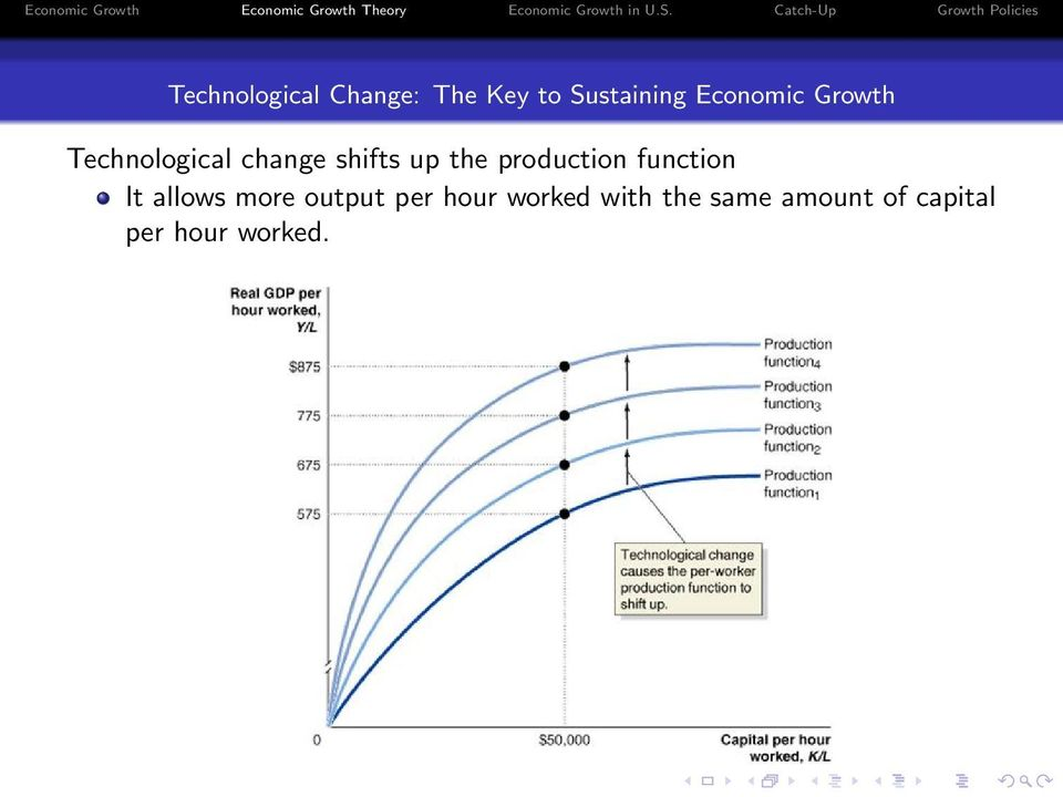 production function It allows more output per hour
