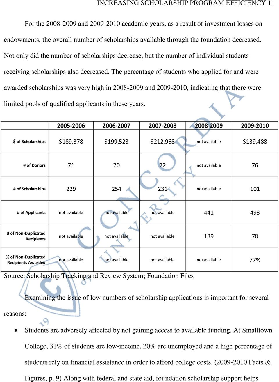 The percentage of students who applied for and were awarded scholarships was very high in 2008-2009 and 2009-2010, indicating that there were limited pools of qualified applicants in these years.