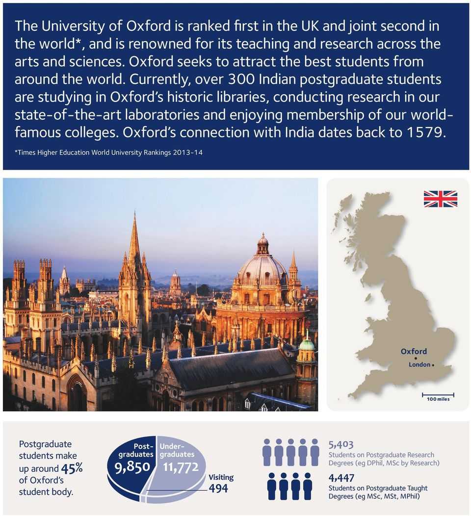 Currently, over 300 Indian postgraduate students are studying in Oxford s historic libraries, conducting research in our state-of-the-art laboratories and enjoying membership of our worldfamous