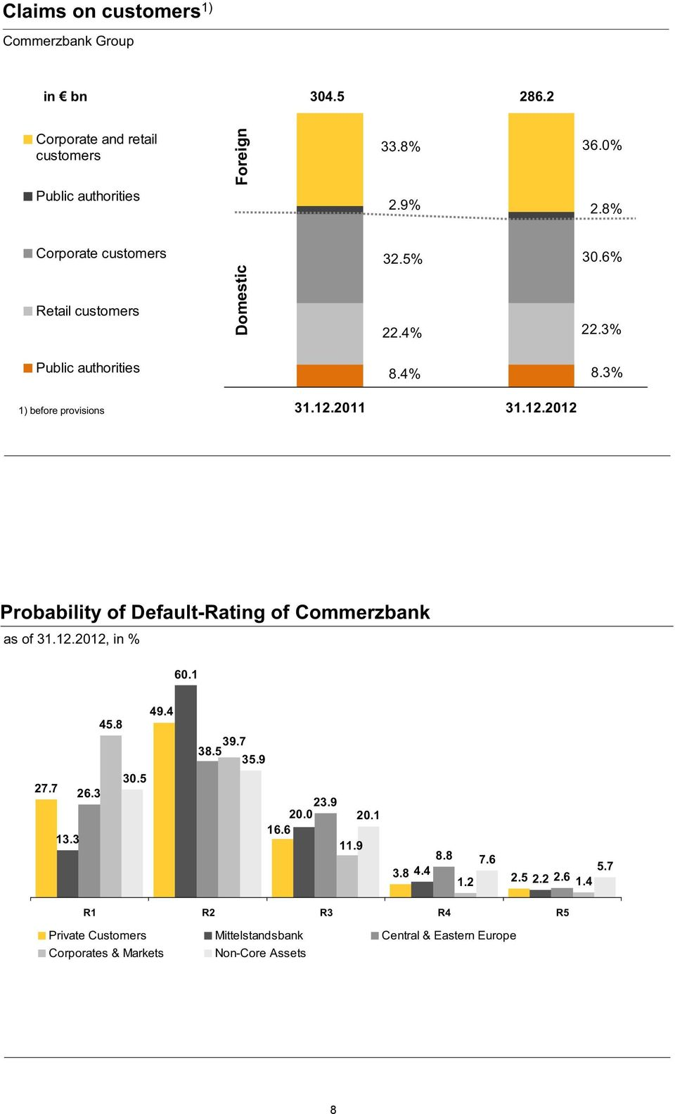 3% Probability of Default-Rating of Commerzbank as of 31.12.2012, in % 60.1 49.4 45.8 30.5 27.7 26.3 13.3 39.7 38.5 35.9 23.9 20.0 20.1 16.6 11.