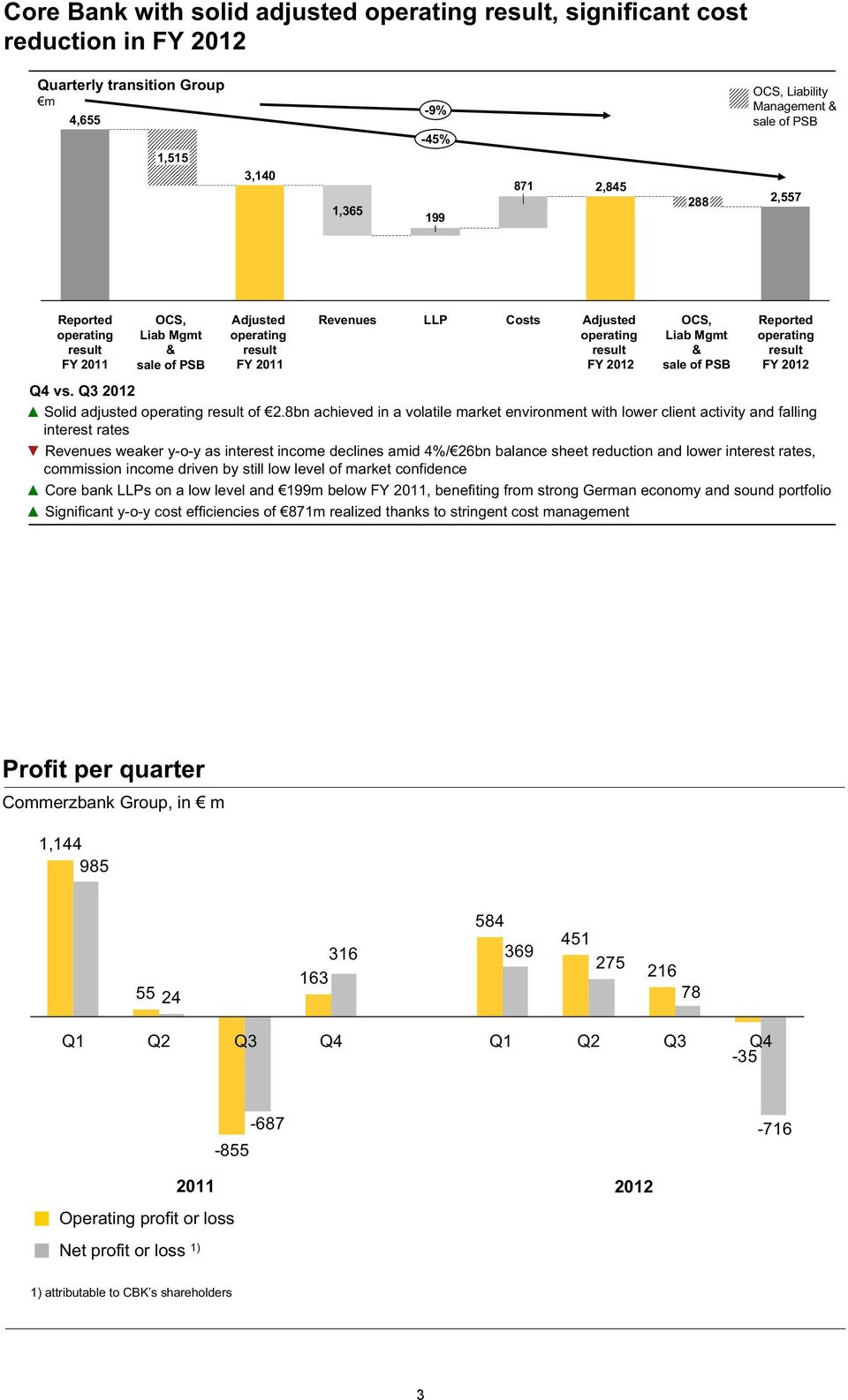 Reported operating result FY 2012 Q4 vs. Q3 2012 Solid adjusted operating result of 2.
