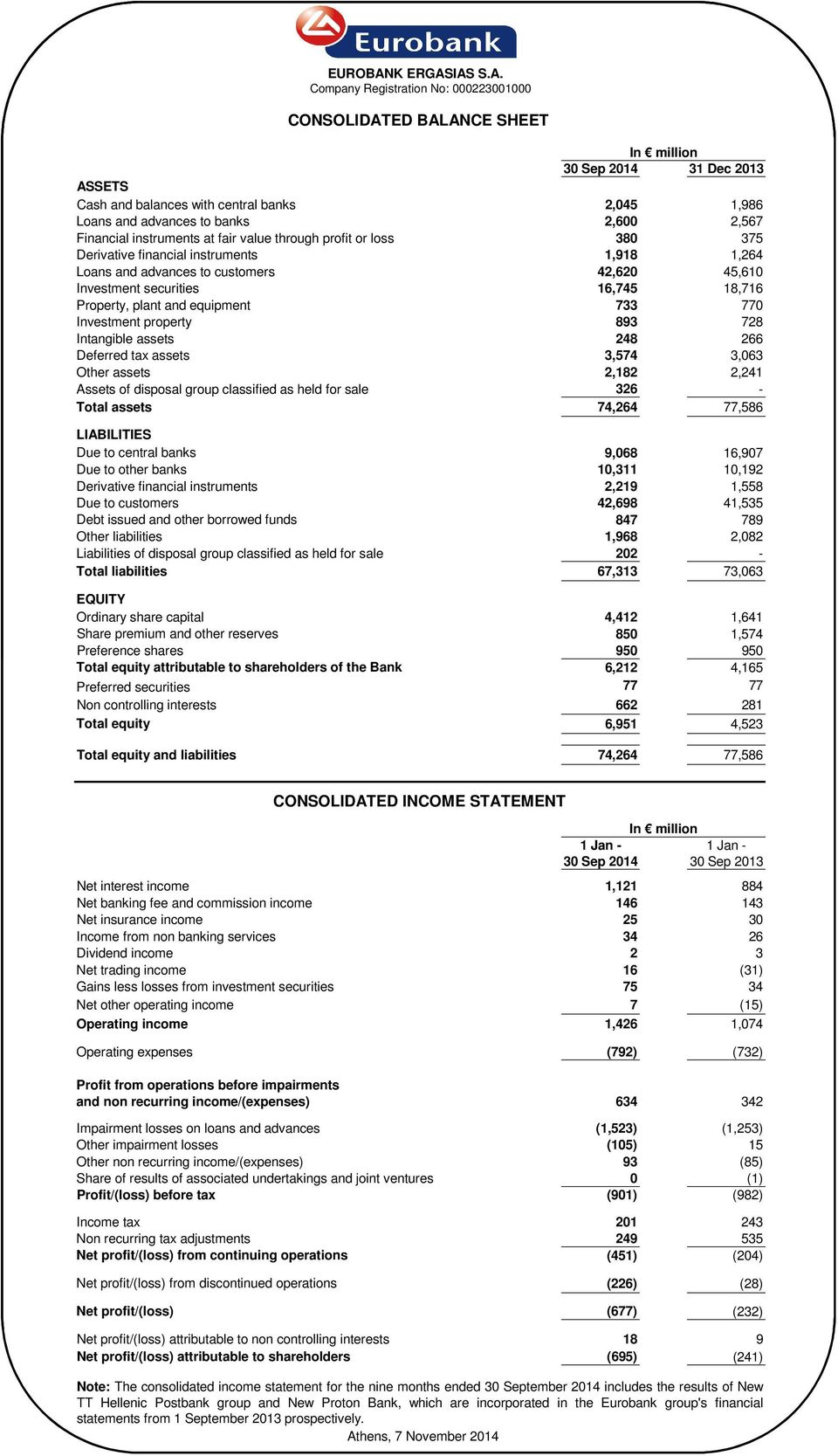 IAS S.A. Company Registration No: 000223001000 CONSOLIDATED BALANCE SHEET In million 30 Sep 2014 31 Dec 2013 ASSETS Cash and balances with central banks 2,045 1,986 Loans and advances to banks 2,600