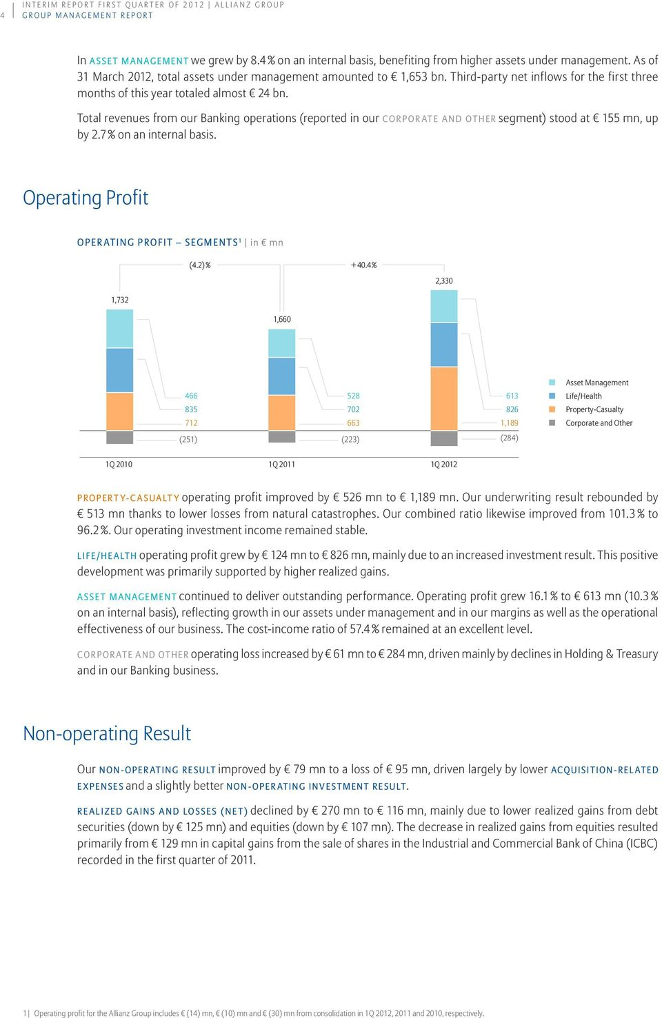 Total revenues from our Banking operations (reported in our Corporate and Other segment) stood at 155 mn, up by 2.7 % on an internal basis. Operating Profit Operating profit Segments 1 in mn (4.