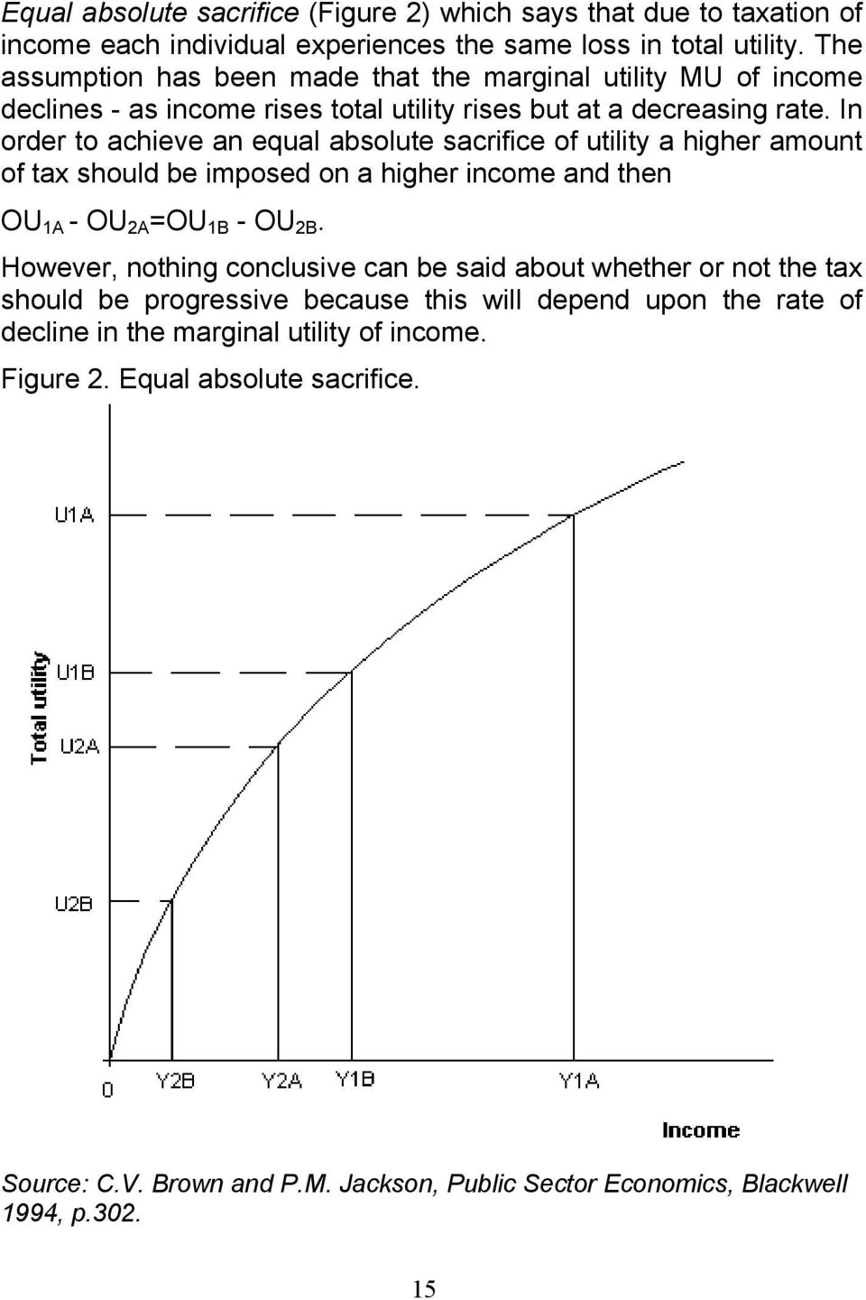 In order to achieve an equal absolute sacrifice of utility a higher amount of tax should be imposed on a higher income and then OU 1A - OU 2A =OU 1B - OU 2B.