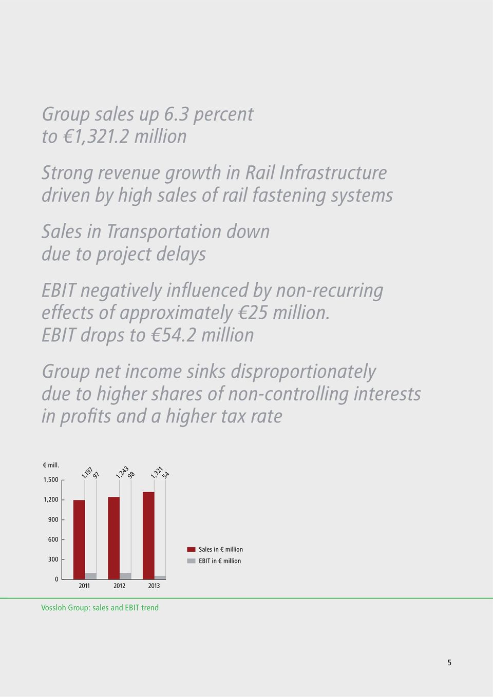 project delays EBIT negatively influenced by non-recurring effects of approximately 25 million. EBIT drops to 54.