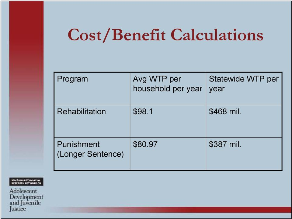 per year Rehabilitation $98.1 $468 mil.