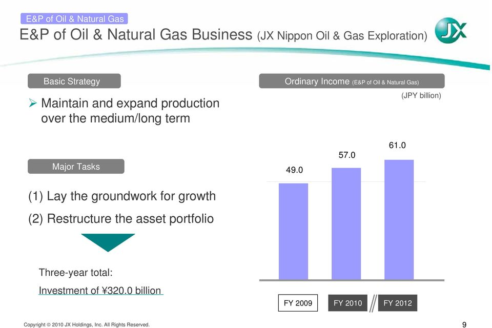 Oil & Natural Gas) (JPY billion) Major Tasks 49.0 57.0 61.