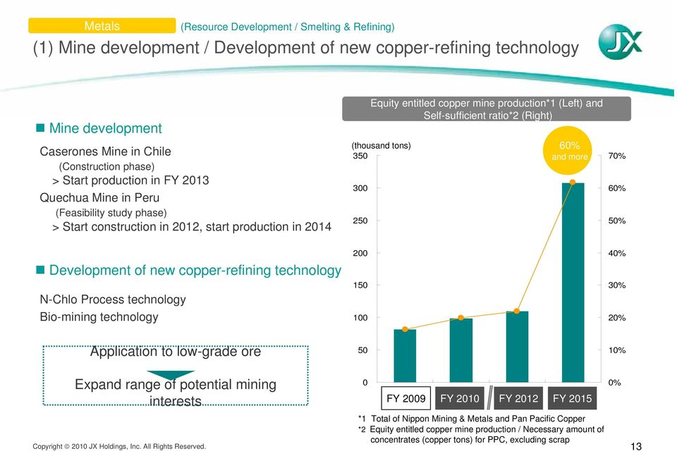 and Self-sufficient ratio*2 (Right) 60% and more 70% 60% 50% Development of new copper-refining technology N-Chlo Process technology Bio-mining technology 200 150 100 40% 30% 20% Application to