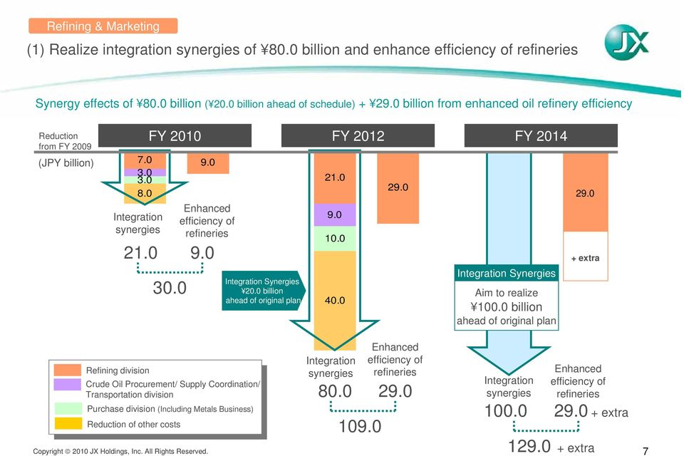 0 Integration Synergies 20.0 billion ahead of original plan 21.0 9.0 10.0 40.0 29.0 Integration Synergies Aim to realize 100.0 billion ahead of original plan 29.