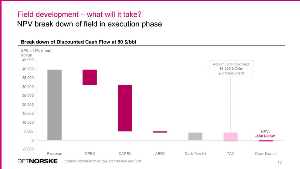 Discounted Cash Flow at 50 $/bbl NPV a 10% (nom), NOKm