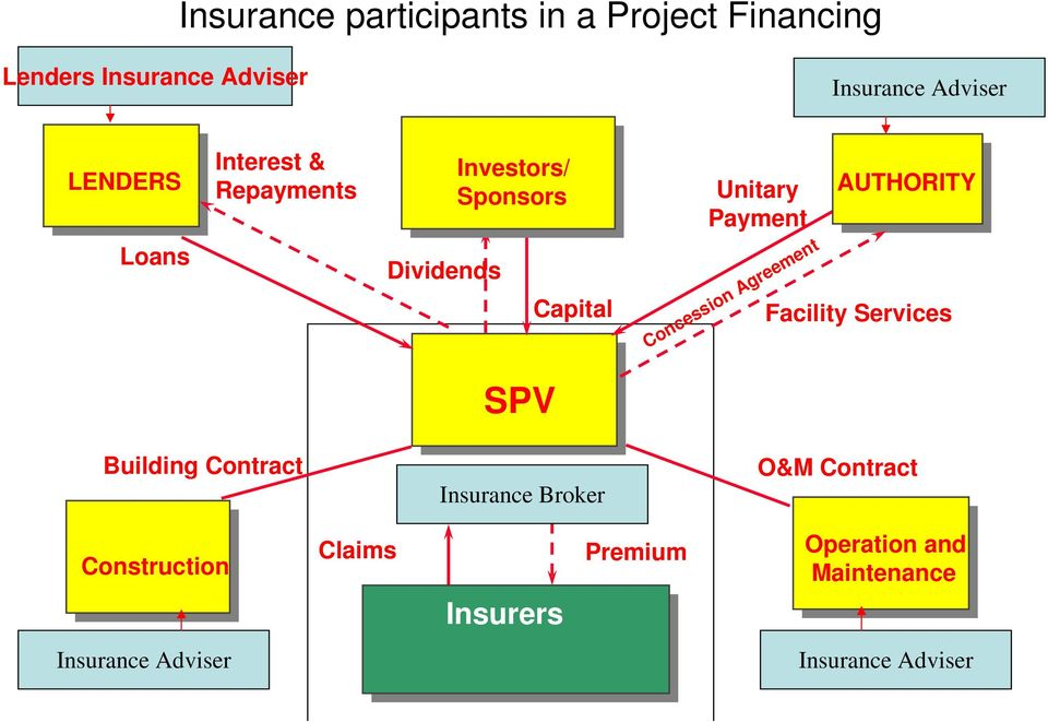 Concession Agreement AUTHORITY Facility Services SPV Building Contract Insurance Broker O&M