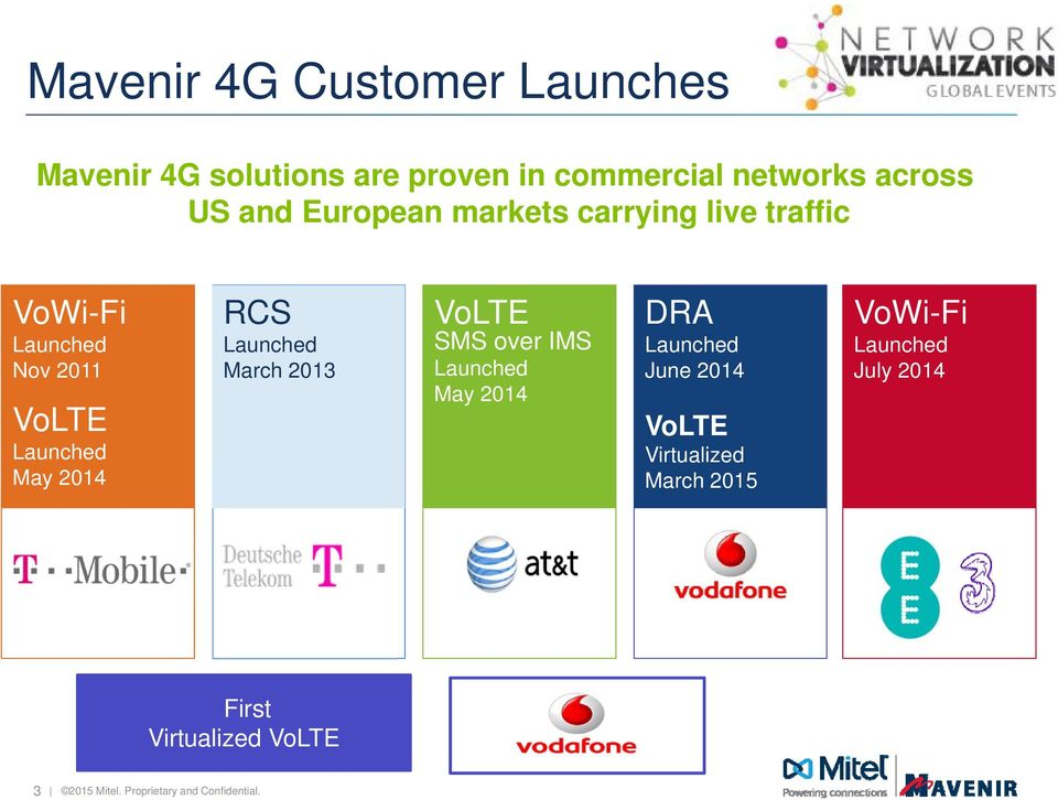 Launched March 2013 VoLTE SMS over IMS Launched May 2014 DRA Launched June 2014 VoLTE Virtualized