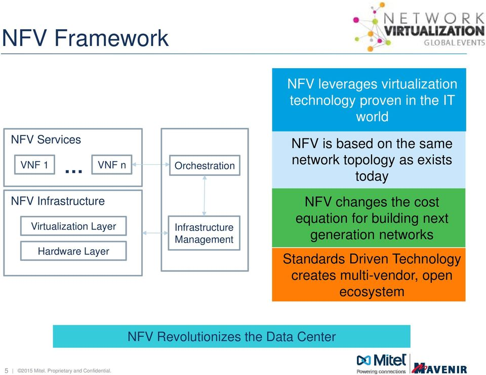 Infrastructure Management NFV changes the cost equation for building next generation networks Standards Driven