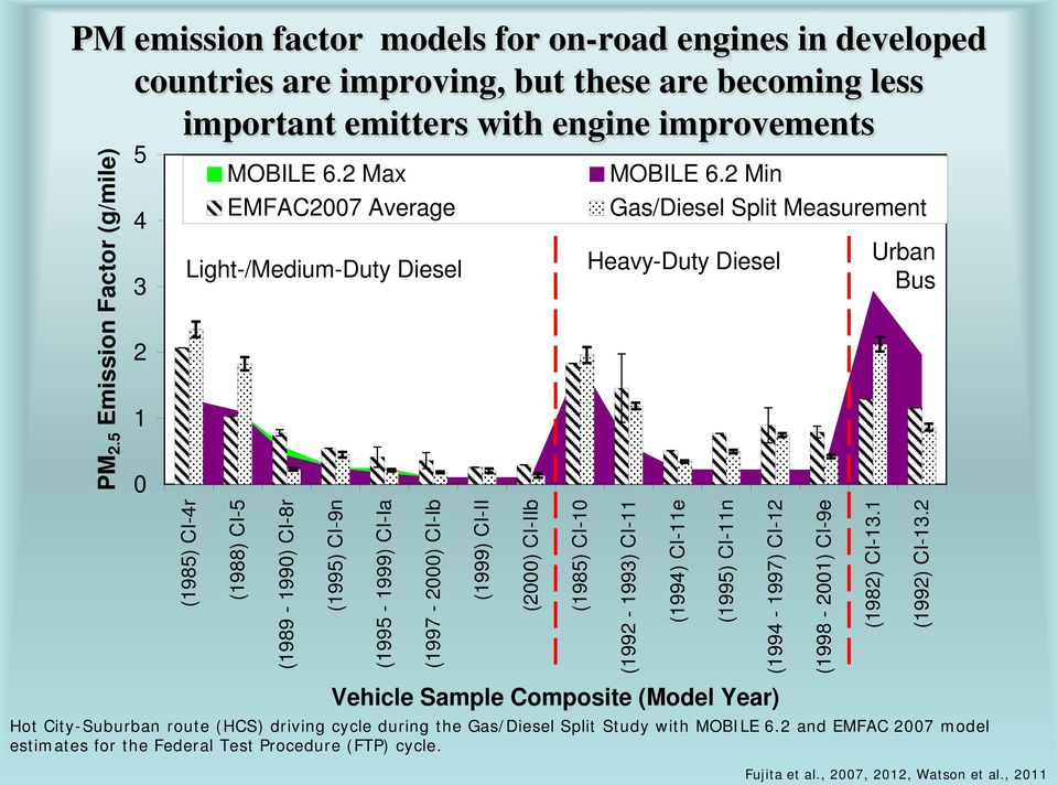 2 Max EMFAC2007 Average Light-/Medium-Duty Diesel (1988) CI-5 (1989-1990) CI-8r (1995) CI-9n (1995-1999) CI-Ia (1997-2000) CI-Ib (1999) CI-II (2000) CI-IIb (1985) CI-10 MOBILE 6.