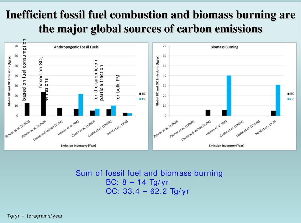 emissions for the submicron particle fraction for bulk PM Sum of fossil