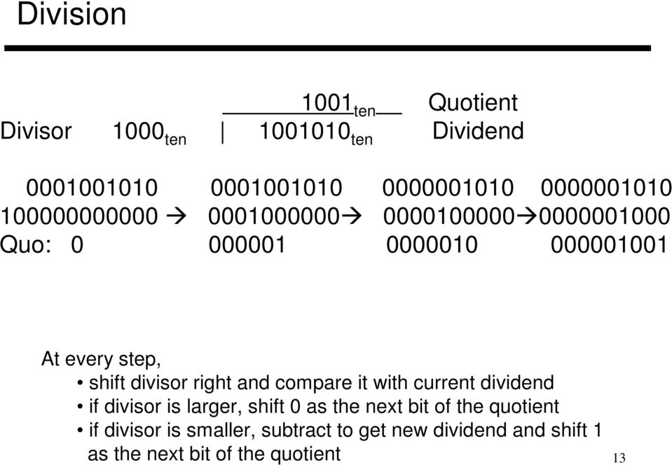 compare it with current dividend if divisor is larger, shift 0 as the next bit of the